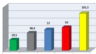 Gambaran PAD APBD Pacitan dari tahun 2010 - 2014