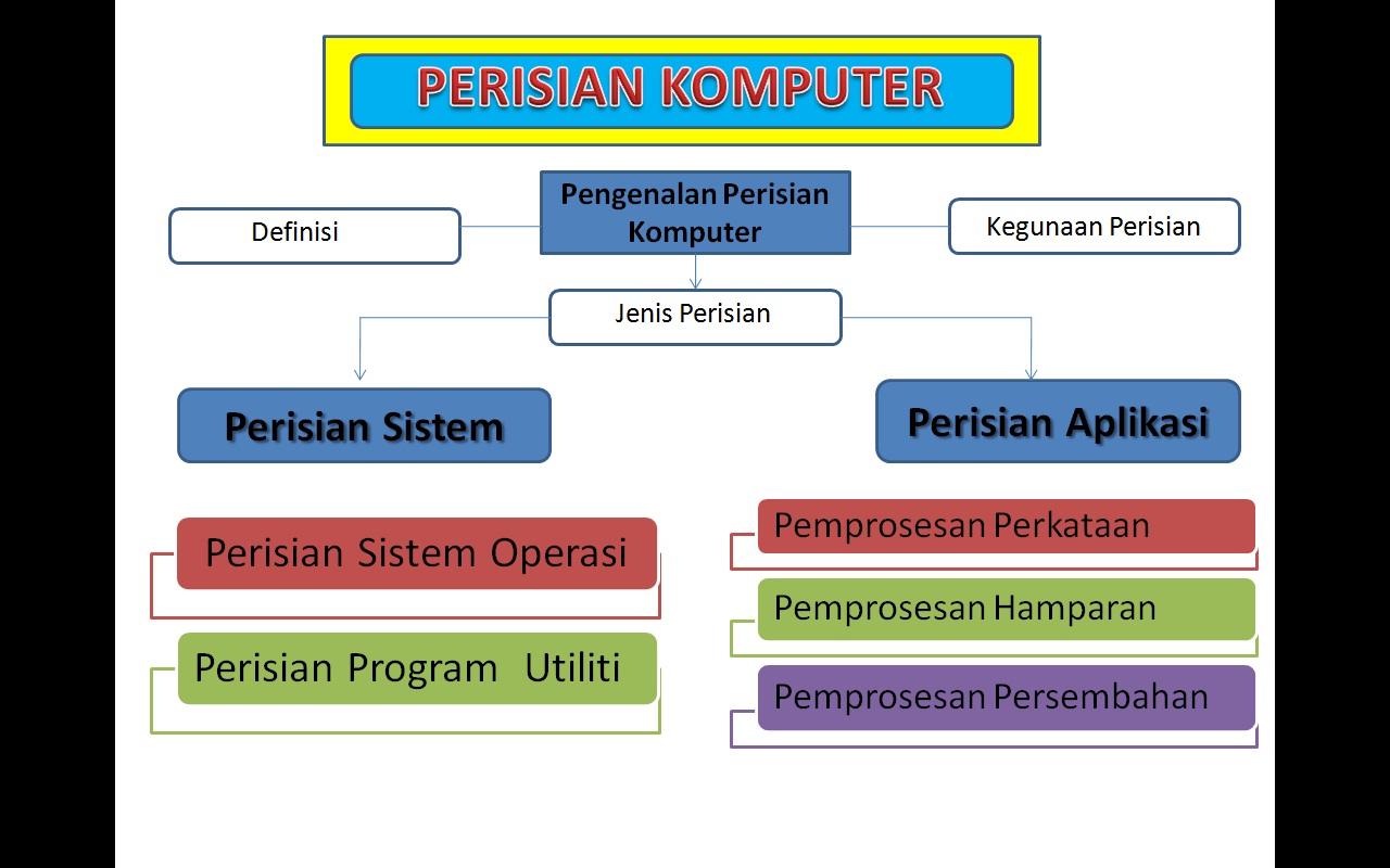 Maklumat Tentang Komputer