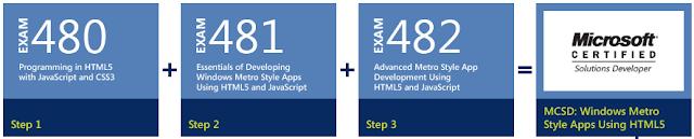 MCSD: Windows Metro Style Apps Using HTML5