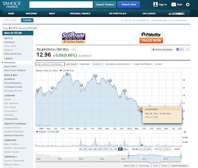 Herramientas Inversión bolsa gratuitas Yahoo