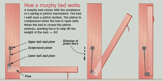 Deluxe Murphy Bed Kit From Create A Bed