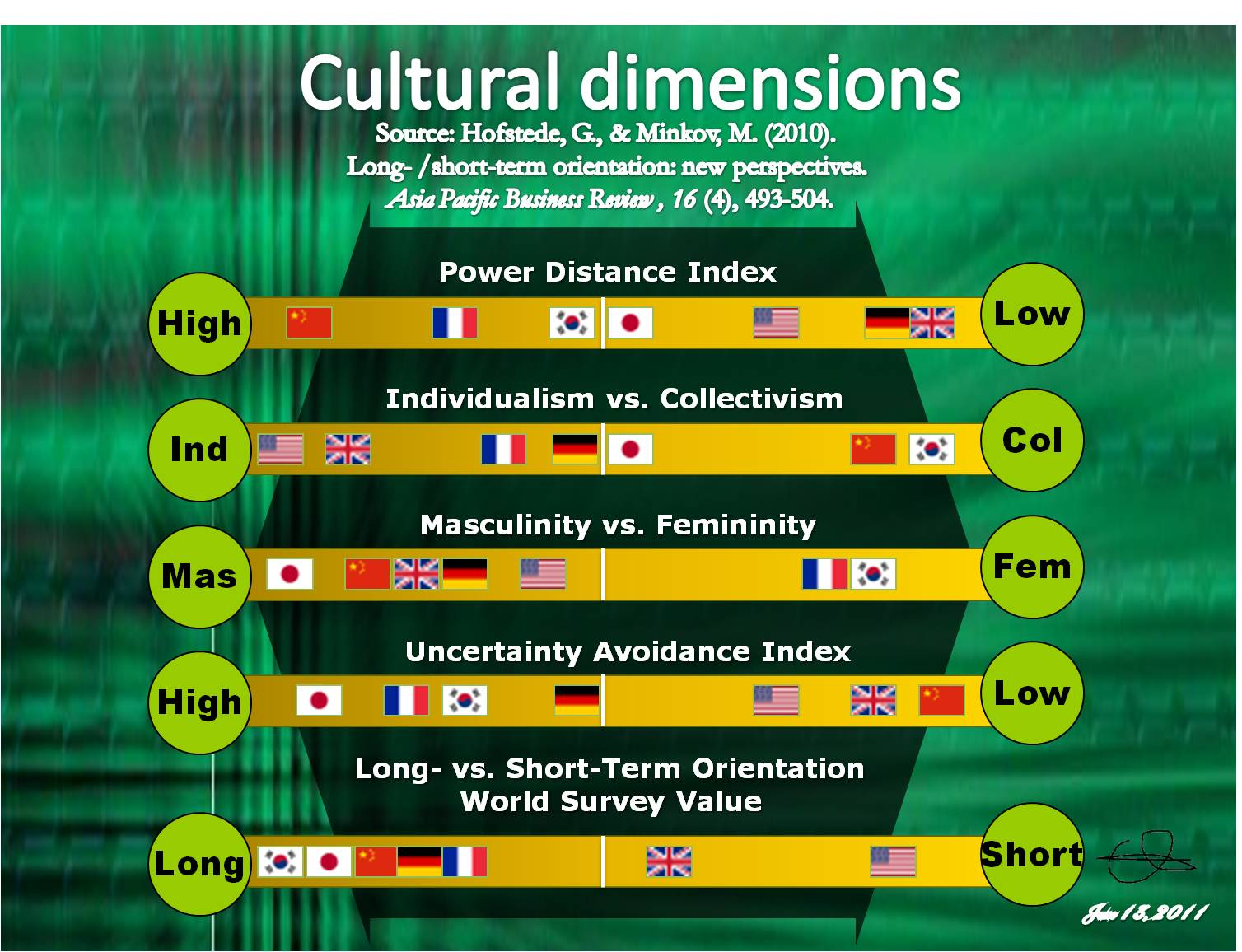 Describe how the two countries are different in terms of Hofstede's five cultural dimensions.