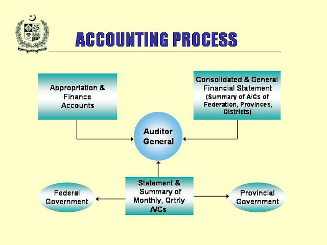 Accounting Process2