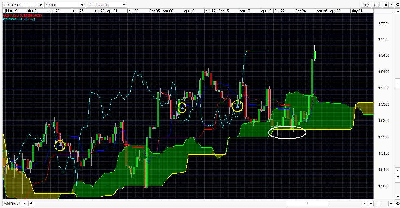 Ichimoku cloud forex strategy