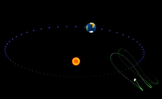 asteroides troyanos