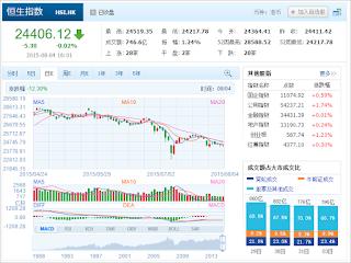 中国株コバンザメ投資 香港ハンセン指数20150804