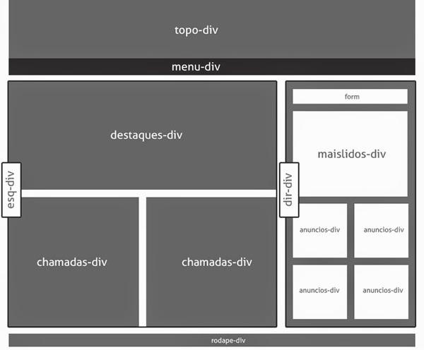 Manipular, exibir ou ocultar elementos gadgets com condicionais no blogger