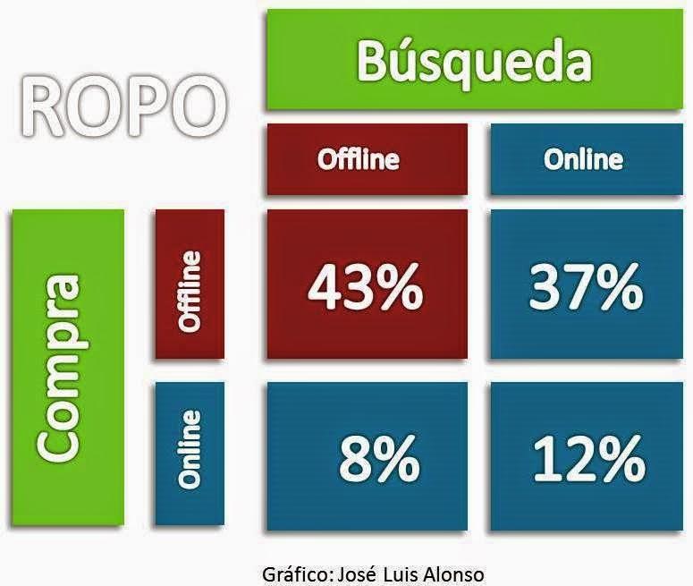 ROPO, Grafico de Usos