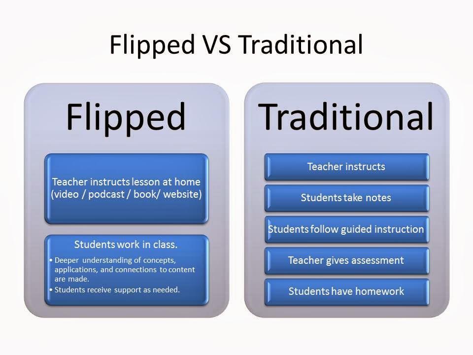 Metodologie Didattiche Innovative Flipped Classroom : Cl sse digitale quot ruotiamo la classe