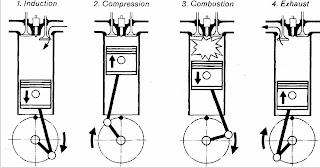 Siklus Kerja Mesin 4 Langkah