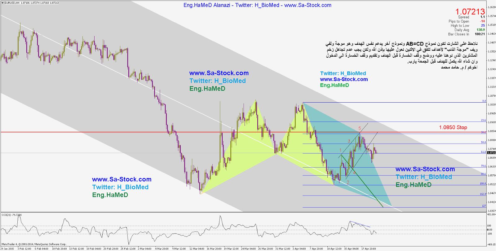 شارت تحليل اليورو دولار بسوق العملات - فوركس وتحديد هدف زوج اليورو دولار EUR/USD Sell
