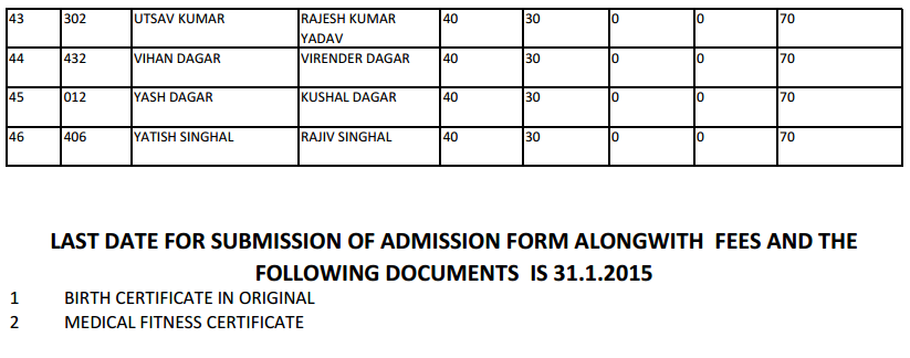 RED ROSES PUBLIC SCHOOL  B-63, PARYAVARAN COMPLEX, NEW DELHI -110030  PRE-SCHOOL ADMISSION 2015-16  GENERAL CATEGORY   MERIT LIST