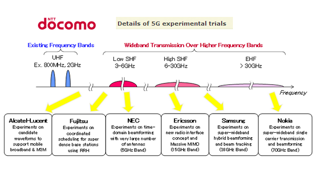 Ntt docomo to conduct 5g experimental trials converge for 5g network architecture