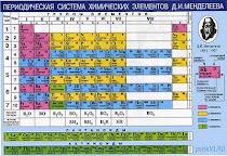 Интерактивная таблица химических  элементов