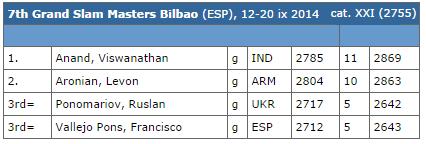 Echecs à Bilbao : Le classement final victoire à 3 points , nulle 1 point, perte 0