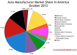 USA auto market share chart October 2013