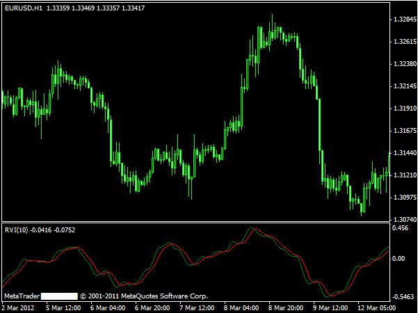 Forex relative vigor index