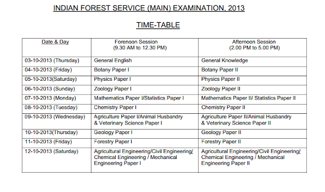 UPSC IFS Mains Examination