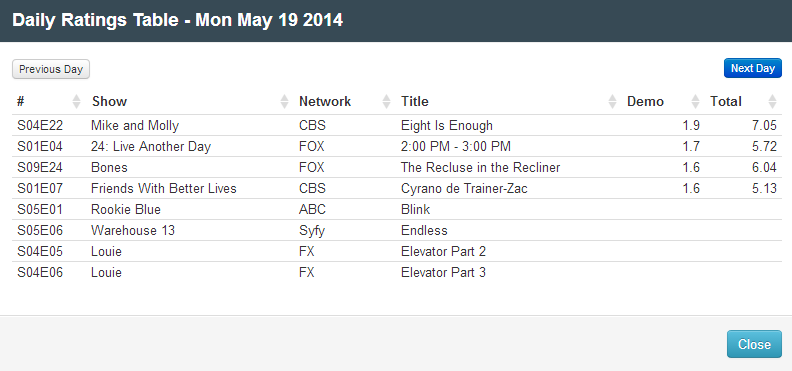 Final Adjusted TV Ratings for Monday 19th May 2014