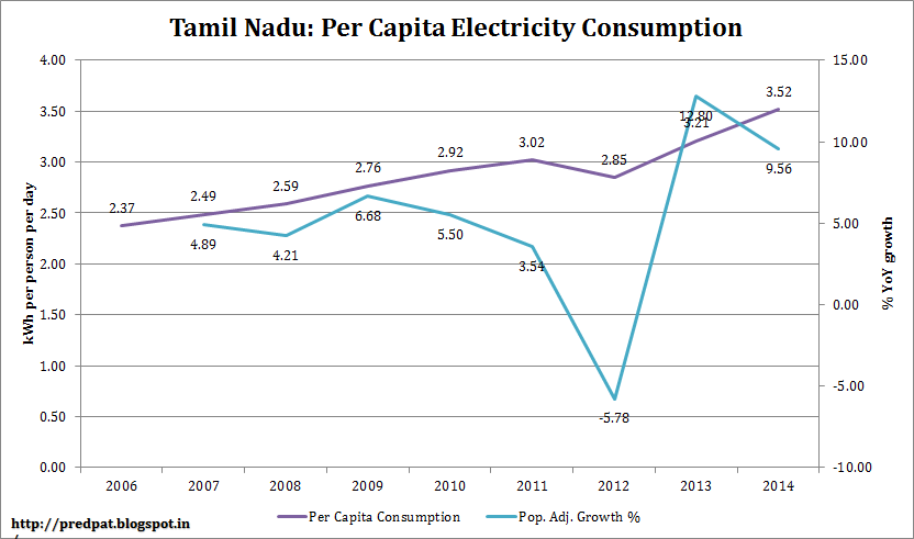 consumption pattern of tamilnadu with reference The consumption of coal by the thermal power stations is stagnant biomass gasifier projects of 120 mw in gujarat and 05 mw in tamil nadu were successfully.