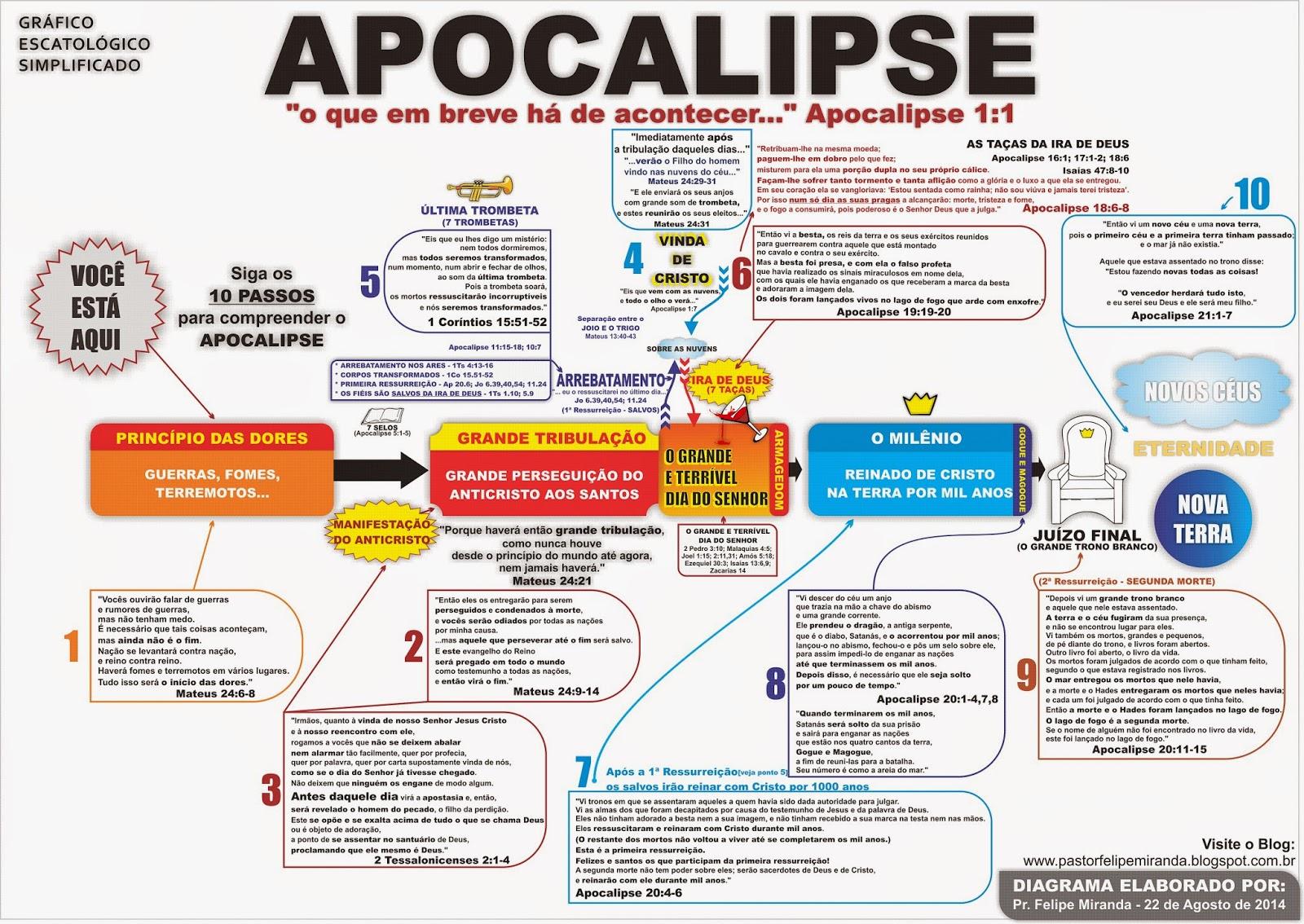 http://www.4shared.com/download/_hLkReaace/Apocalipse_em_ordem_cronolgica.bmp?lgfp=3000