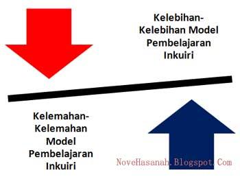 setiap model pembelajaran memiliki kelebihan-kelebihan dan kelemahan-kelemahan. Demikian juga dengan model pembelajaran inkuri.