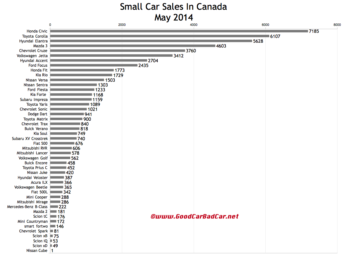 Canada small car sales chart May 2014