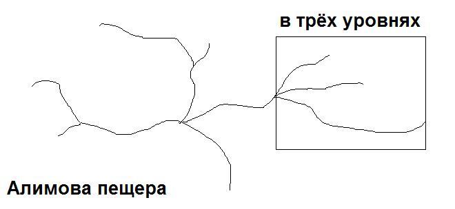 Схема Алимовой пещеры