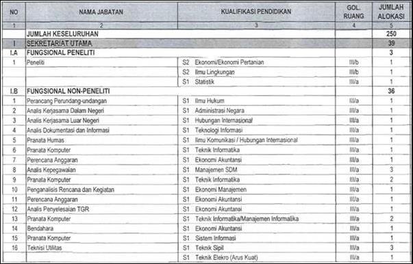 Formasi CPNS 2013 Lembaga Ilmu Pengetahuan Indonesia (LIPI)