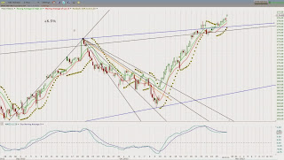 2 Hour MACD bearish divergence