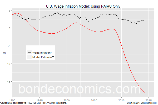 Chart: Inflation Model, Only Based On NAIRU
