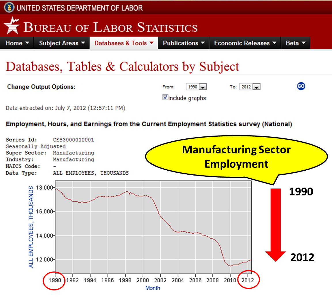 Conmav for Bureau of labor statistics