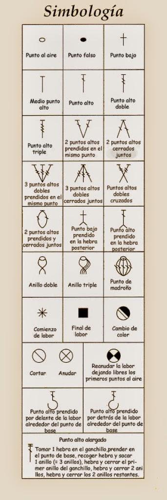 Simbología de tejido al crochet para interpretar patrones | Crochet ...