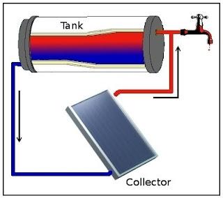 solar water heater pemanas air tenaga surya. Black Bedroom Furniture Sets. Home Design Ideas