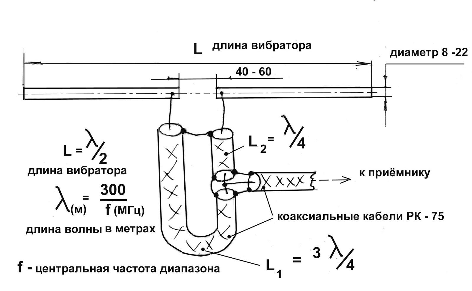 Как сделать антенну к фм радио