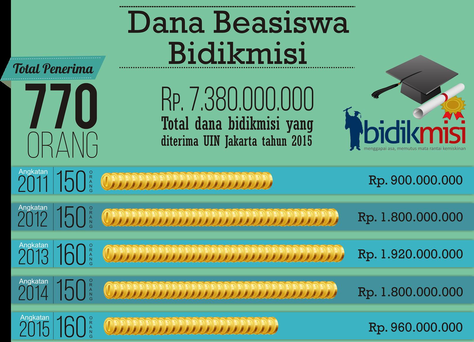 Info Grafis