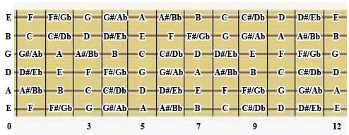 Cara Mudah Belajar bermain Gitar - Bar kord