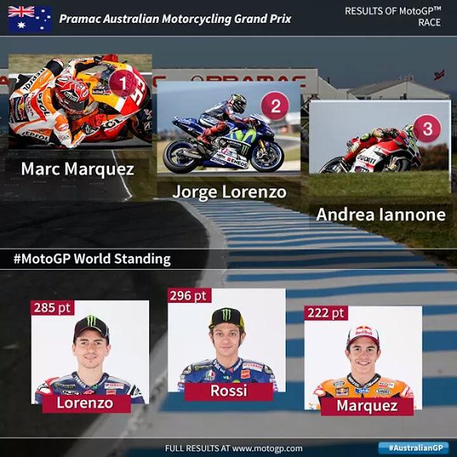 Motogp Australian GP