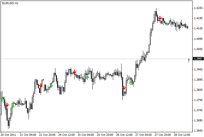 1 forex indicator guide
