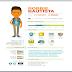 [Tư vấn] Học Tài chính, có nên thiết kế CV bằng đồ họa không?