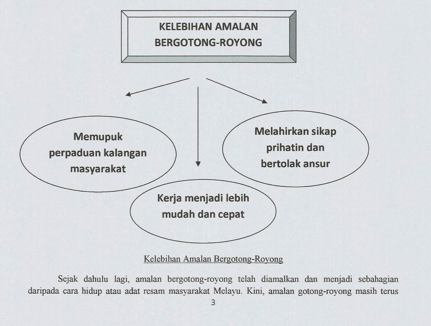 kebaikan gotong royong Gotong-royong di malaysia sejak dari dulu lagi, khususnya masyarakat  melayu, gotong-royong diamalkan sebagai sebahagian daripada cara hidup.