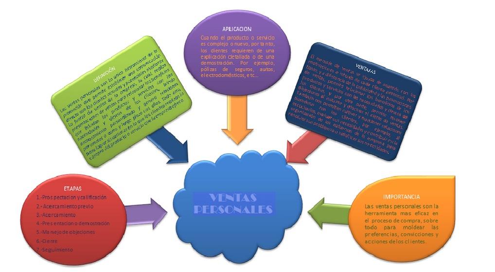 Mapa conceptual de preferencias