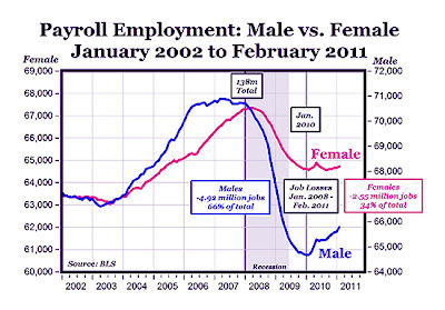 Emasculate Us Some More, Uncle Sam! - male employment graph