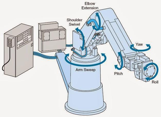 Membuat robot sederhana bbrobot indonesia sekolah robot online gratis lengan robot dari berpindah dari satu titik ke titik lainnya dengan kecepatan yang telah ditentukan dan mencapai posisi titik tersebut dengan ketelitian ccuart Image collections