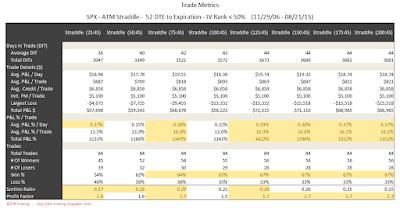 SPX Short Options Straddle Trade Metrics - 52 DTE - IV Rank < 50 - Risk:Reward 45% Exits
