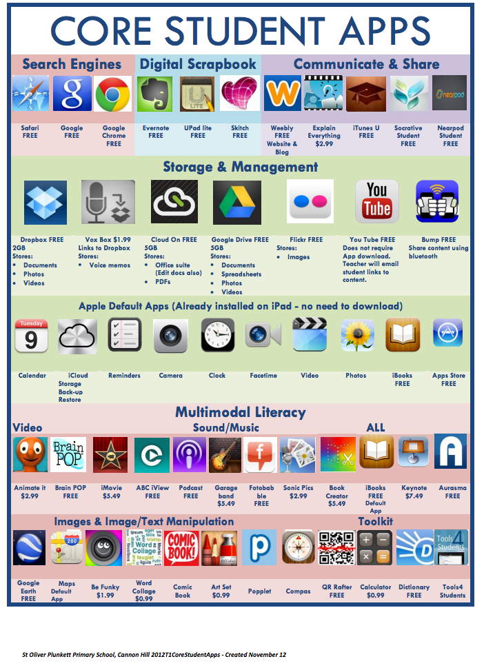 writing apps for ipad for students 20 ipad apps to teach elementary reading find the very best ipad apps for developing young make this a very fun and engaging reading and writing app.