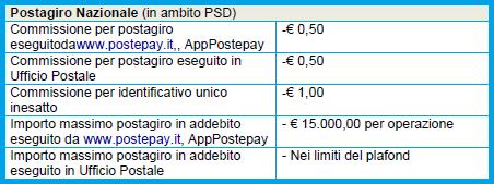 postepay-evolution-postagiro-nazionale-ambito-psd