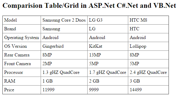 Output of Build Products Comparision Table/Grid in ASP.Net C#.Net and VB.Net