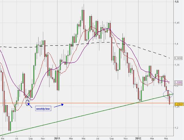 chart analysis forex euro us dollar