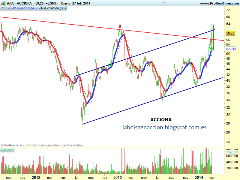ACCIONA http://labolsaenaccion.blogspot.com.es/